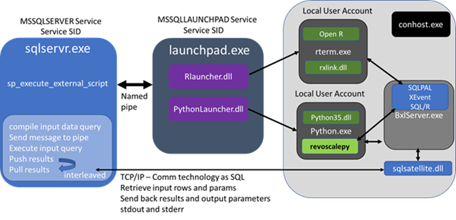 a screenshot of a cell phone description automati 15 SQL Server Machine Learning 2019: Working with Security Changes