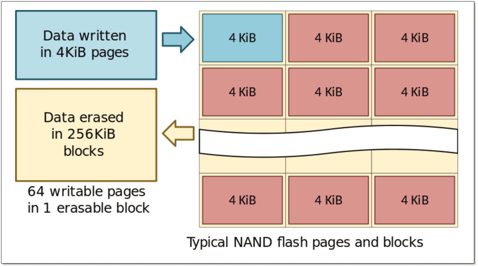 word image 43 Storage 101: Understanding the NAND Flash Solid State Drive