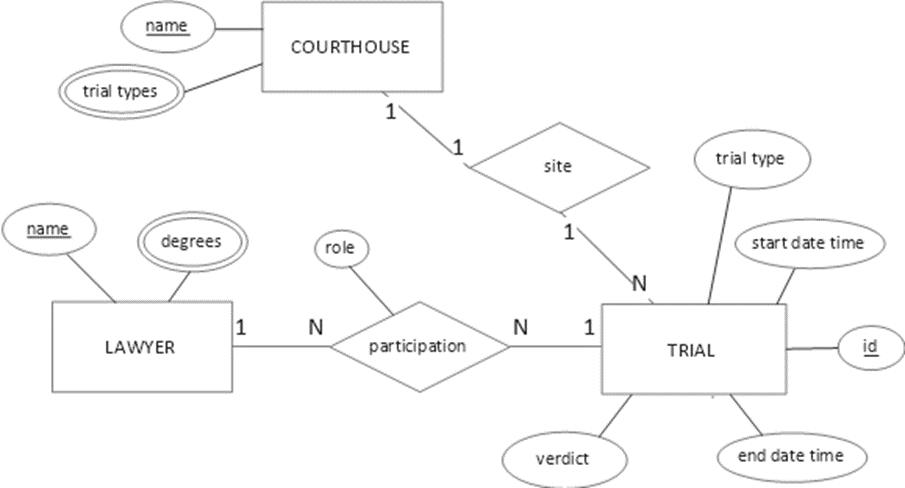 a picture containing text map description automa Translating a SQL Server Schema into a Cassandra Table: Part III Many to Many, Attribute Closure and Solution Space