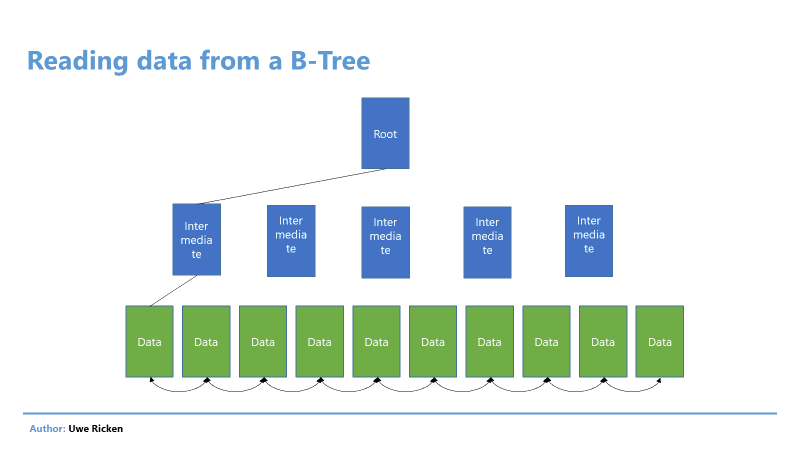 word image 13 Heaps in SQL Server: Part 2 Optimizing Reads