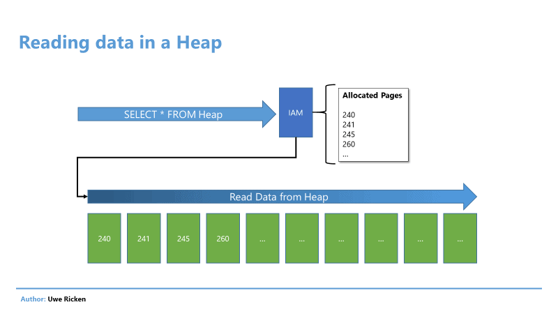 word image 14 Heaps in SQL Server: Part 2 Optimizing Reads