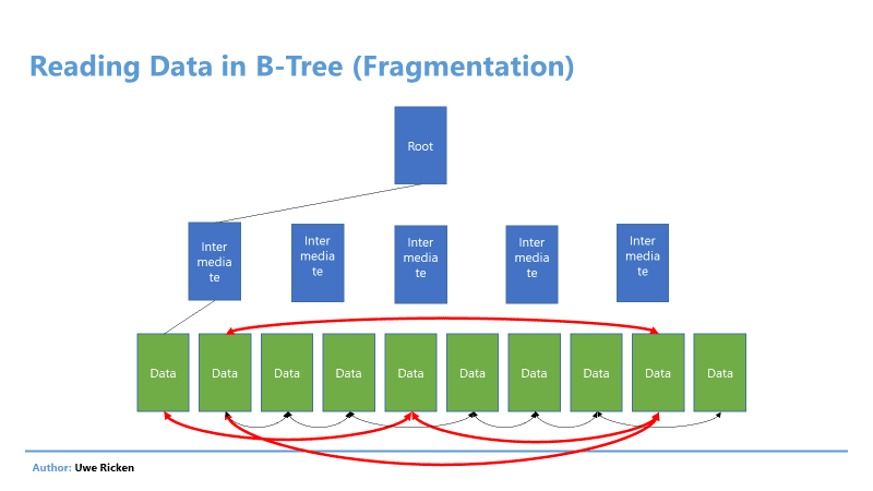 word image 17 Heaps in SQL Server: Part 2 Optimizing Reads