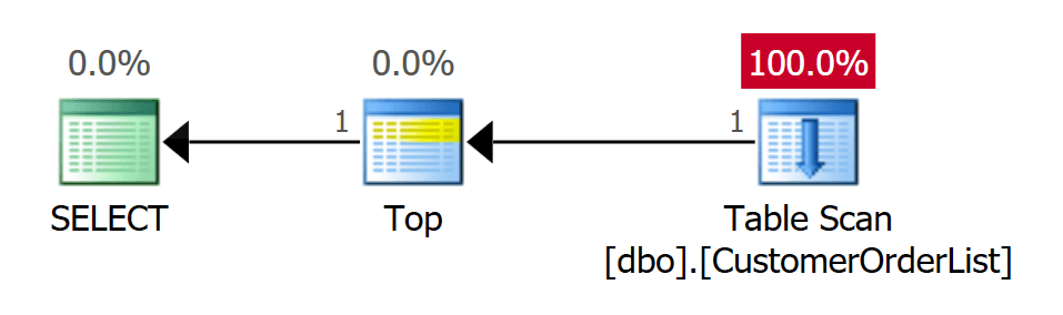 word image 19 Heaps in SQL Server: Part 2 Optimizing Reads