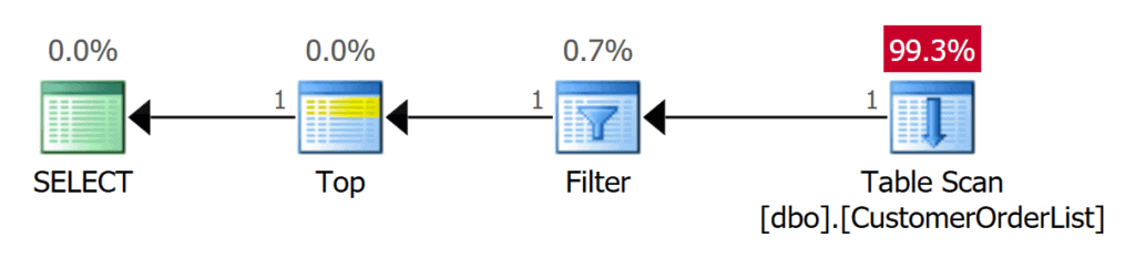 word image 20 Heaps in SQL Server: Part 2 Optimizing Reads