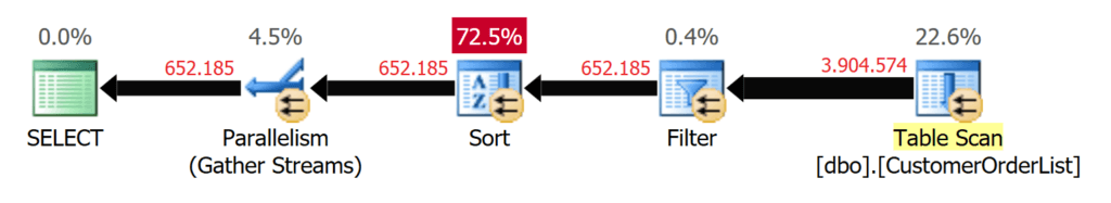 word image 24 Heaps in SQL Server: Part 2 Optimizing Reads