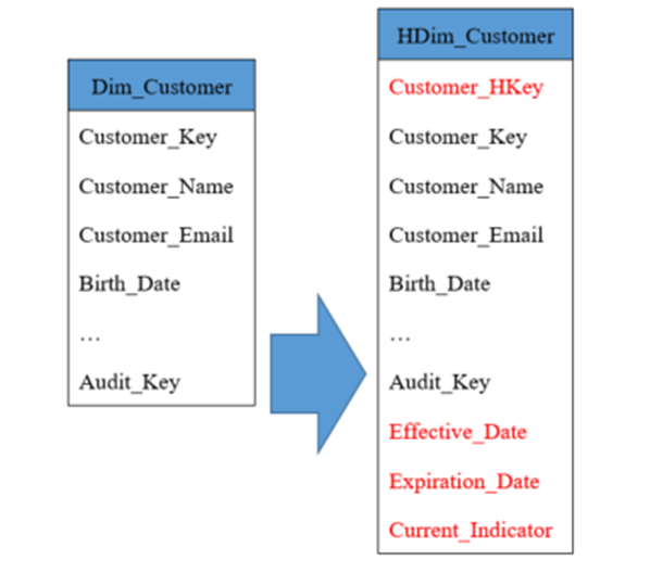 word image 1 Clarifying Data Warehouse Design with Historical Dimensions