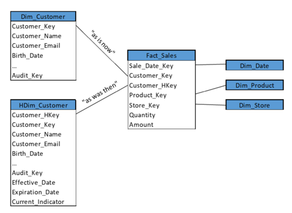 word image 2 Clarifying Data Warehouse Design with Historical Dimensions