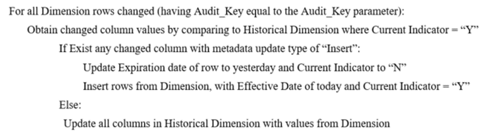 word image 3 Clarifying Data Warehouse Design with Historical Dimensions
