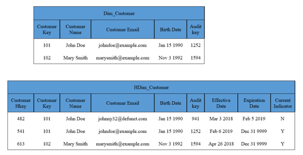 word image 4 Clarifying Data Warehouse Design with Historical Dimensions
