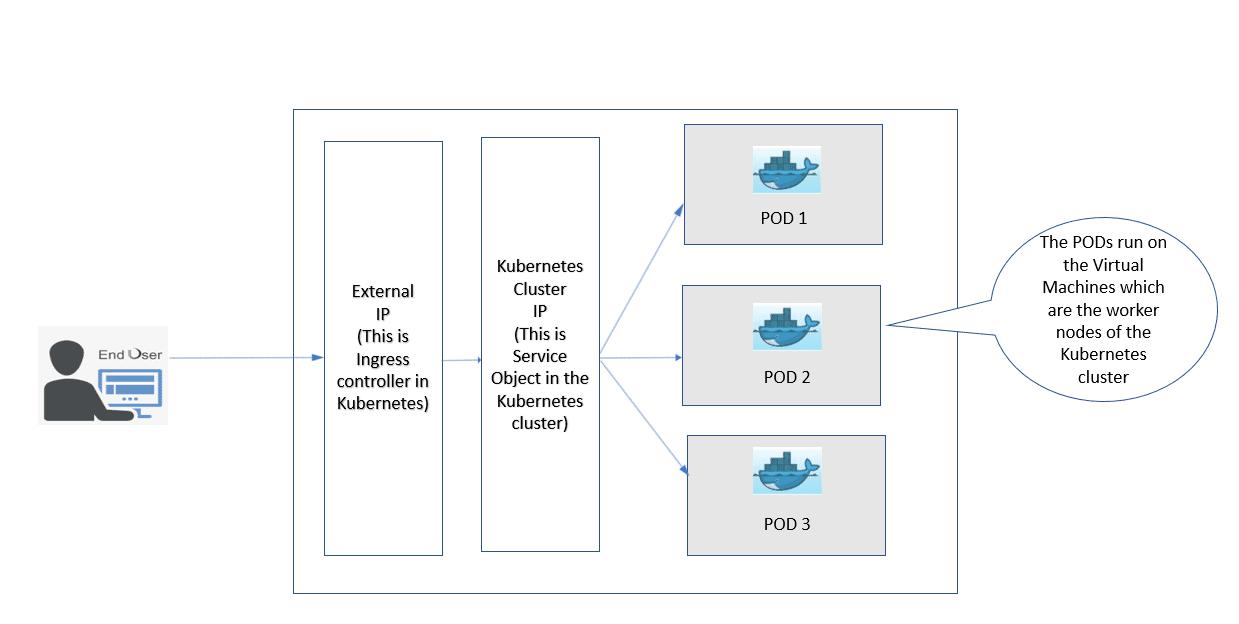 Running Container Workloads in Microsoft Azure 24
