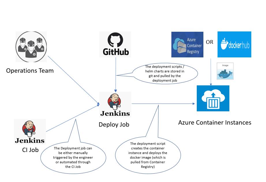 Running Container Workloads in Microsoft Azure 5