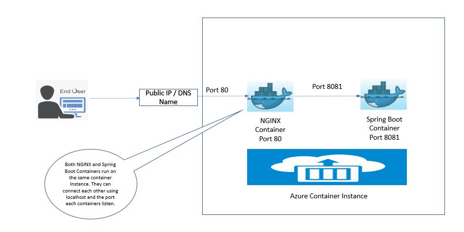 Running Container Workloads in Microsoft Azure 10