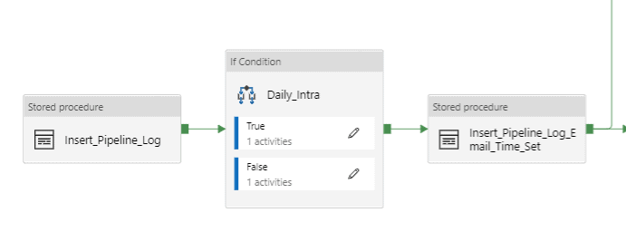word image 96 Azure Data Factory pipelines: Filling in the gaps