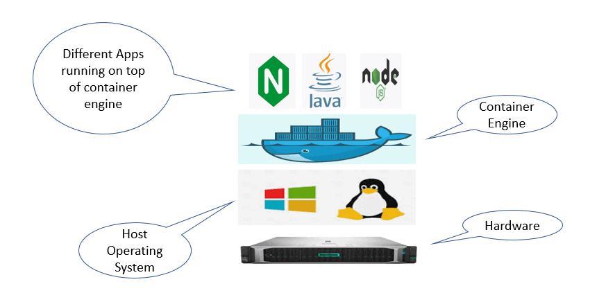 Running Container Workloads in Microsoft Azure