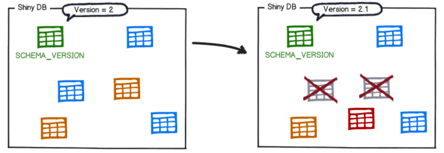 diagram description automatically generated 1 Database version control: Getting started with Flyway