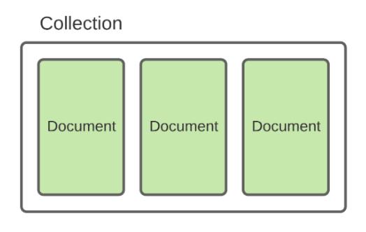 Google Firebase for Serverless Front-end Applications