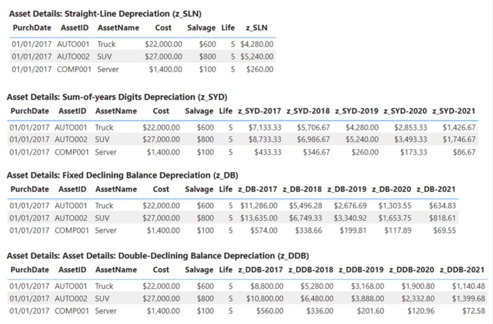 DAX financial functions: Depreciation calculations