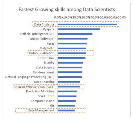 ds1 How to become a data scientist: A data driven approach to careers in data science