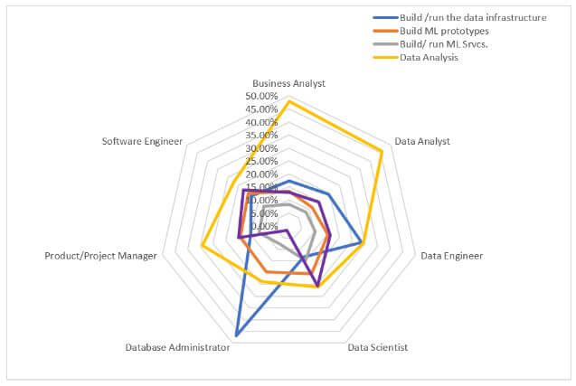 ds2 How to become a data scientist: A data driven approach to careers in data science