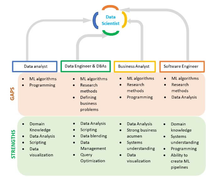 ds3 How to become a data scientist: A data driven approach to careers in data science
