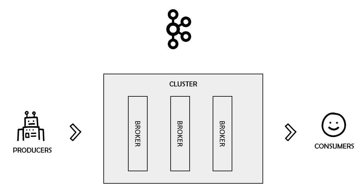 Kafka clusters