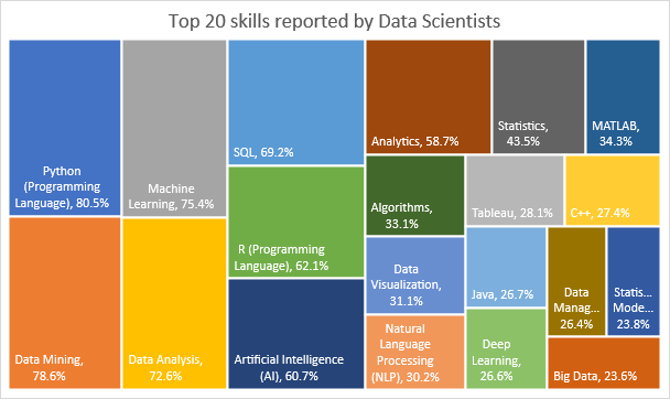 word image 97 How to become a data scientist: A data driven approach to careers in data science