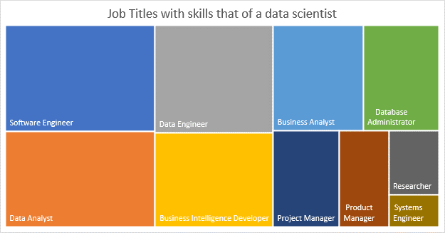 word image 98 How to become a data scientist: A data driven approach to careers in data science