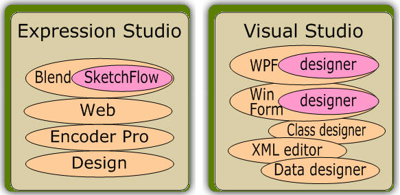 Creating WPF Prototypes with SketchFlow - Simple Talk