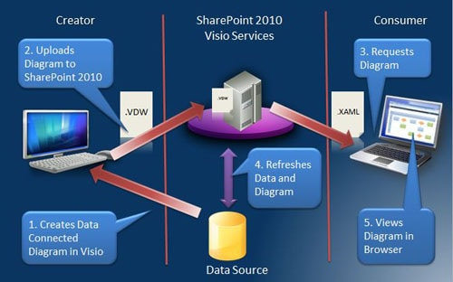 SharePoint 2010 Visio Services - Simple Talk