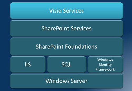 Sharepoint 2010 Visio Services