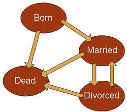 1157-BornMarriedDivorcedDead.jpg