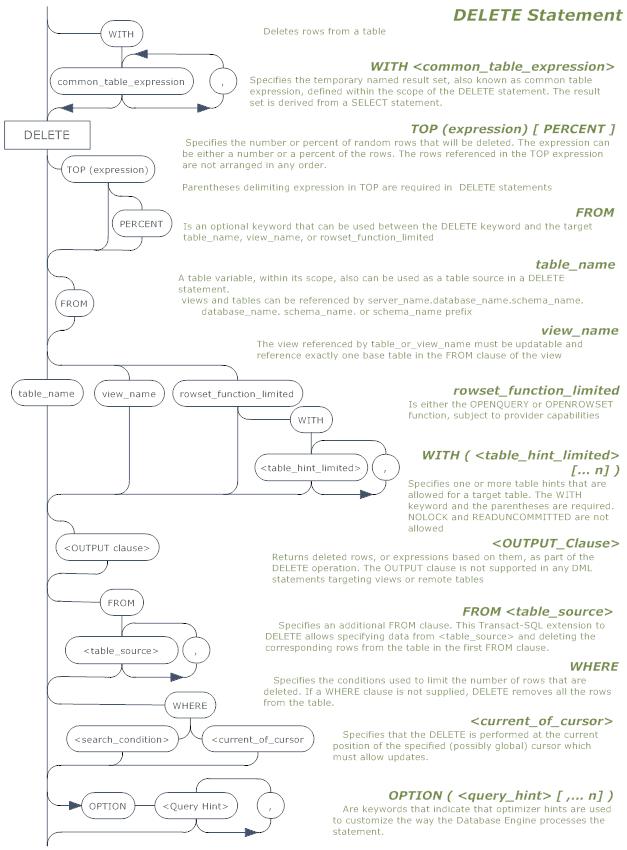 The DELETE statement in SQL Server - Simple Talk