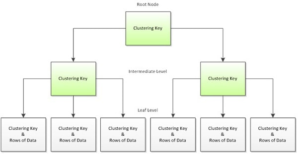 Effective Clustered Indexes - Simple Talk