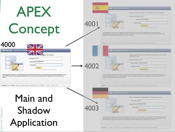 Multi-Language database applications using Oracle Apex