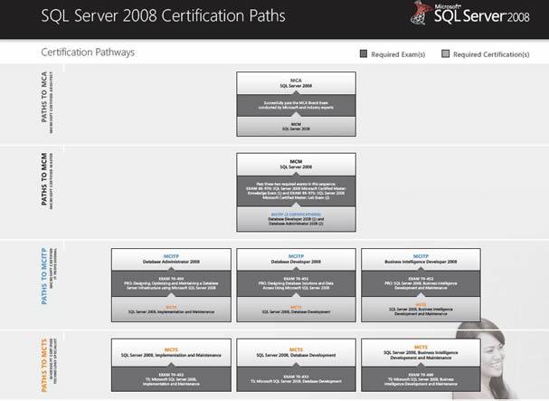 how to become a sql server dba