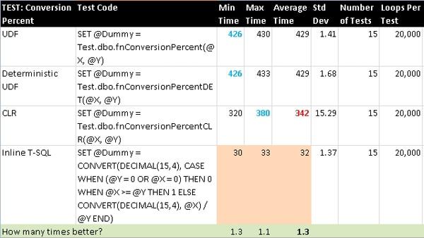 ConversionPercent Results