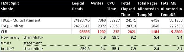 SPlitSimple Test Results