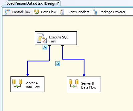 The control flow in the LoadPersonData SSIS package