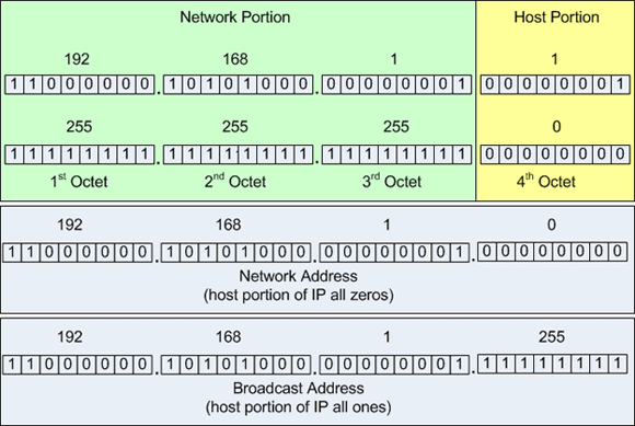 IP address and subnet mask with binary equivalent