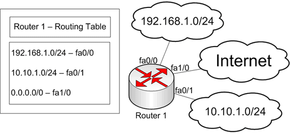 Router with three interfaces