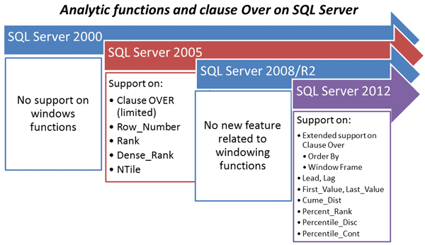 Window functions in sql server part 2 the frame for Window functions