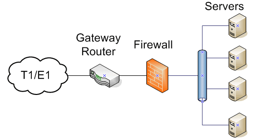 logical network layout for small networks