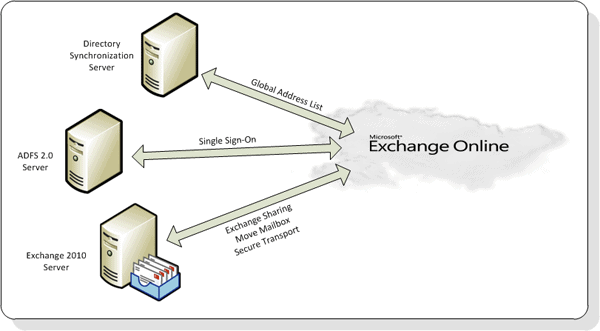 Exchange 2010 Service Pack 2 - What's New