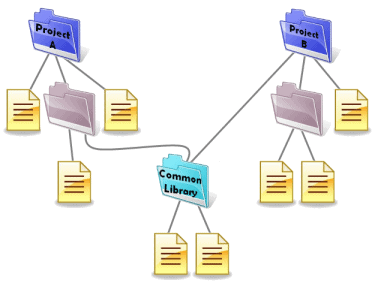 The desired file system organization to share common code