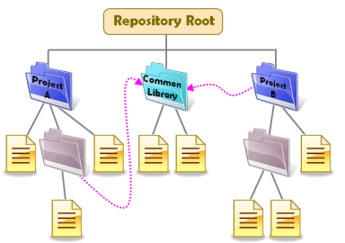 The underlying organization of the main projects and shared project in the Subversion repository