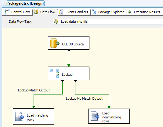 Implementing Lookup Logic in SQL Server Integration Services