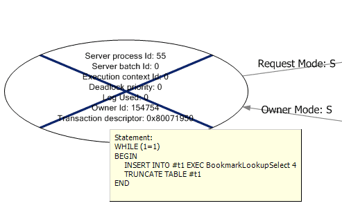 SSMS graphical deadlock graph: the victim process
