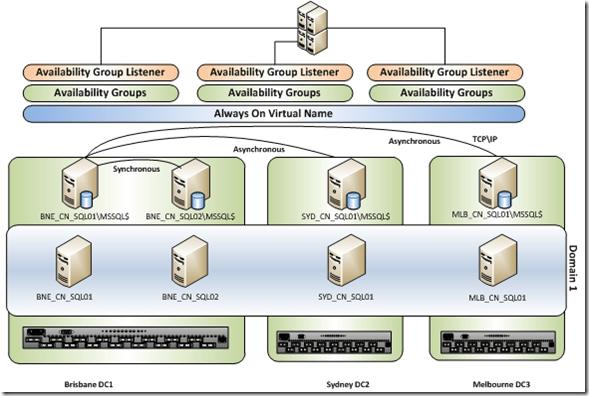 Sql 2008 download availability ebook server high microsoft free