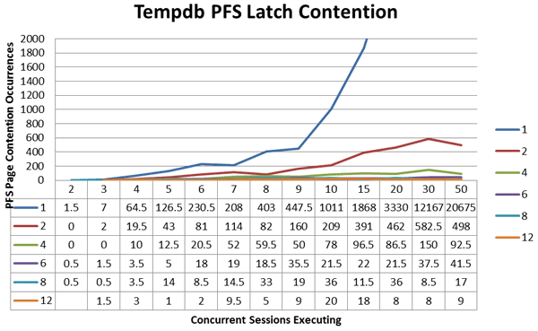 Tempdb latch_suspend Events on allocation pages