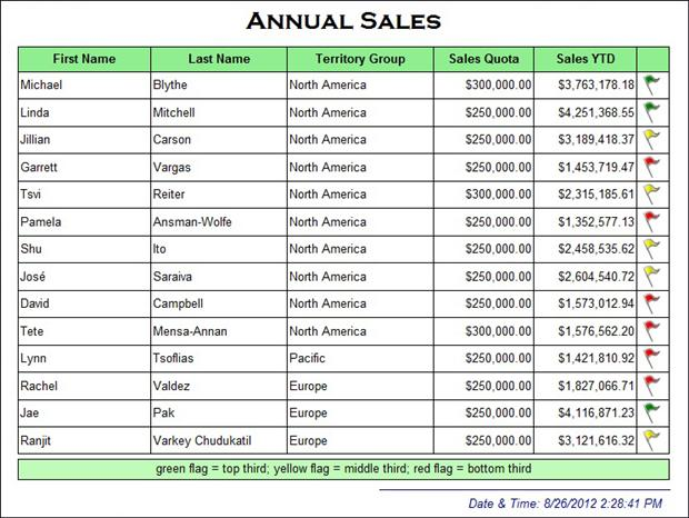 Sales Quota Template. how to use sales rep scorecards to ...